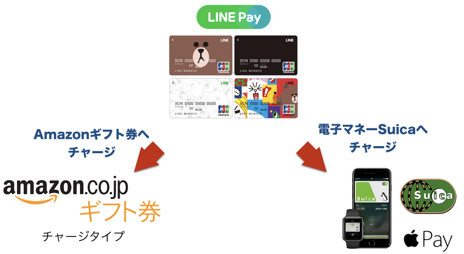 LINE Pay Suica Amazon gift